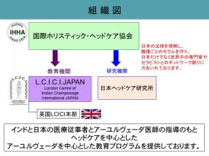 LCICIJAPAN& IHHA 組織図
